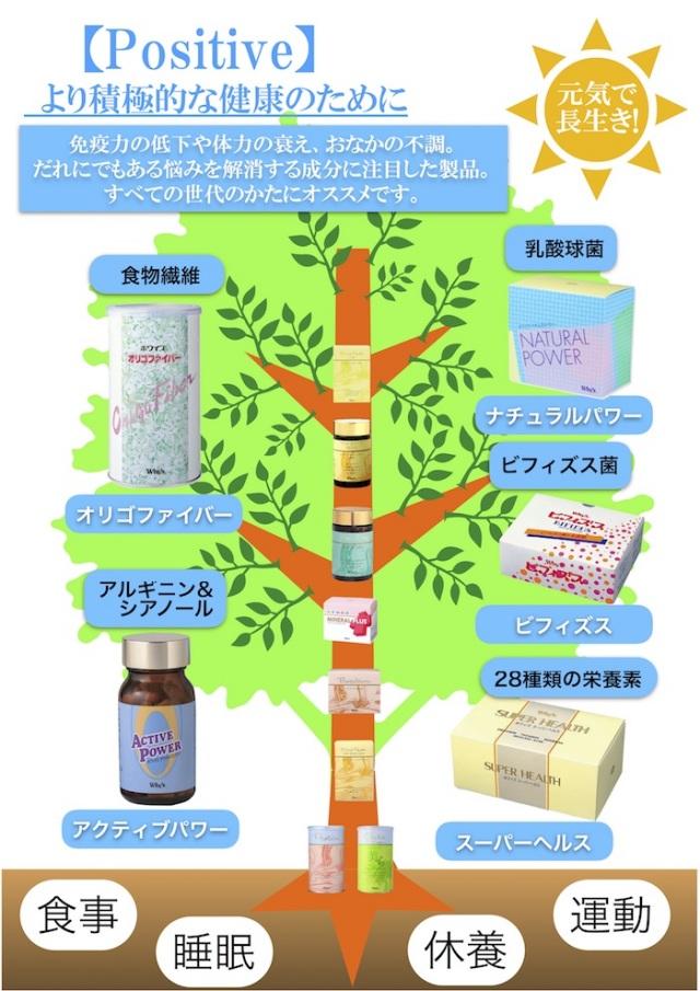 ホワイズの木ポジティブ