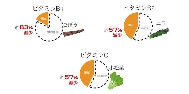 ビタミン減少図