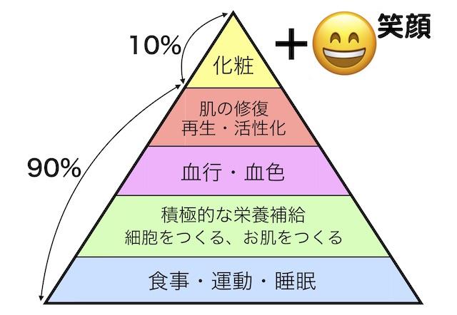ホワイズ美容の三角形2